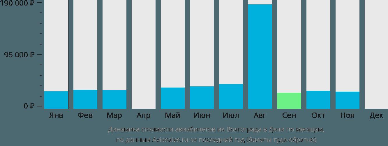 Динамика стоимости авиабилетов из Волгограда в Дели по месяцам