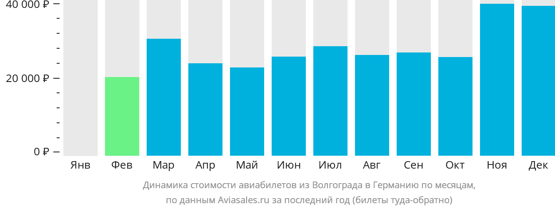 Динамика стоимости авиабилетов из Волгограда в Германию по месяцам