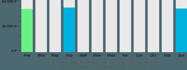 Динамика стоимости авиабилетов из Волгограда в Даллас по месяцам