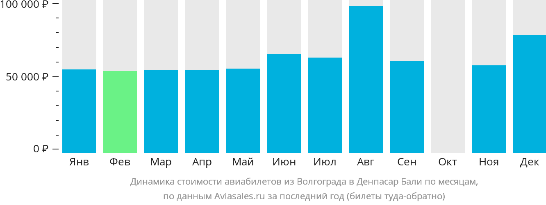 Динамика стоимости авиабилетов из Волгограда в Денпасар (Бали) по месяцам