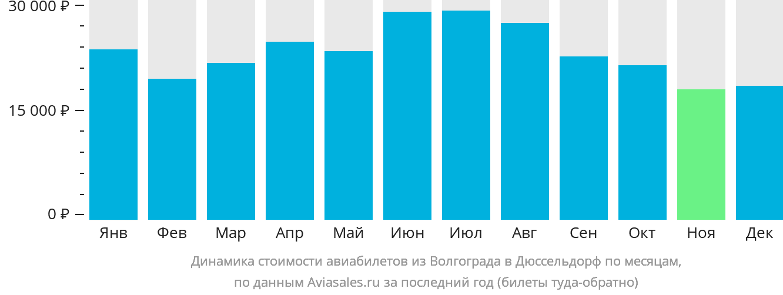 Динамика стоимости авиабилетов из Волгограда в Дюссельдорф по месяцам