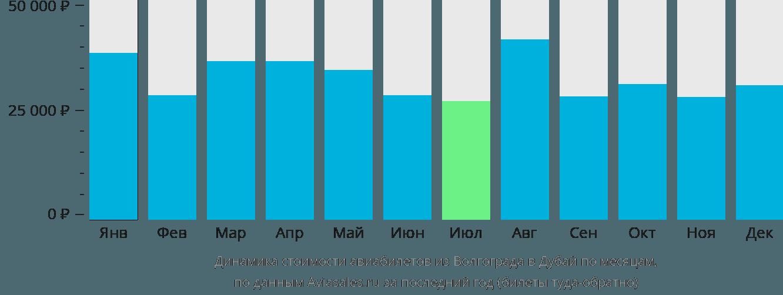 Динамика стоимости авиабилетов из Волгограда в Дубай по месяцам