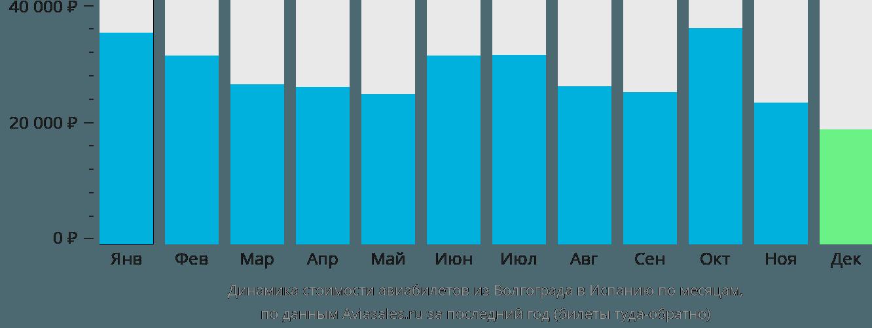 Динамика стоимости авиабилетов из Волгограда в Испанию по месяцам