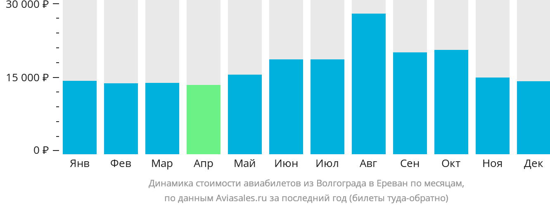 Динамика стоимости авиабилетов из Волгограда в Ереван по месяцам
