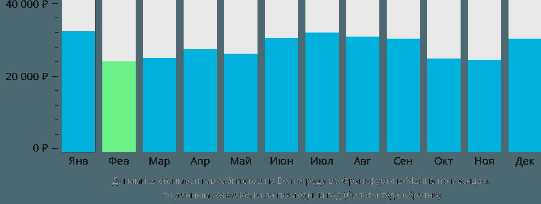 Динамика стоимости авиабилетов из Волгограда во Франкфурт-на-Майне по месяцам