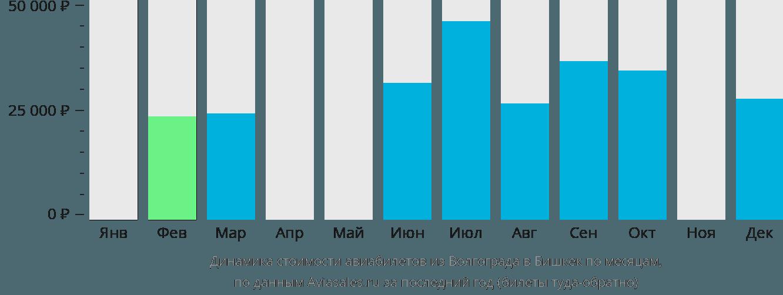 Динамика стоимости авиабилетов из Волгограда в Бишкек по месяцам