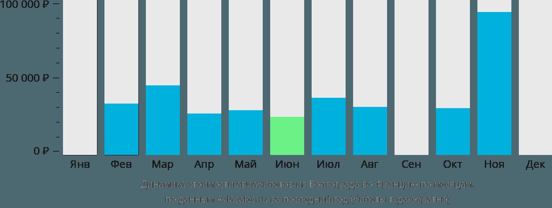 Динамика стоимости авиабилетов из Волгограда во Францию по месяцам