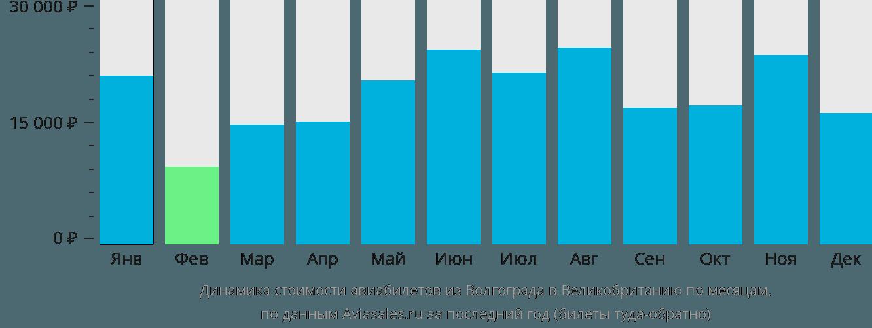 Динамика стоимости авиабилетов из Волгограда в Великобританию по месяцам