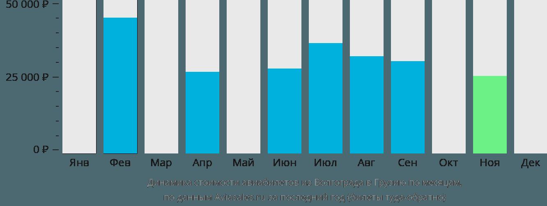 Динамика стоимости авиабилетов из Волгограда в Грузию по месяцам