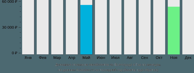 Динамика стоимости авиабилетов из Волгограда в Гоа по месяцам