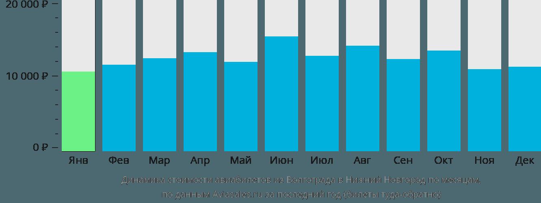 Динамика стоимости авиабилетов из Волгограда в Нижний Новгород по месяцам