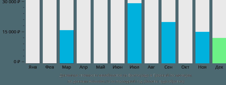 Динамика стоимости авиабилетов из Волгограда в Грозный по месяцам