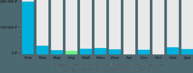 Динамика стоимости авиабилетов из Волгограда в Грецию по месяцам