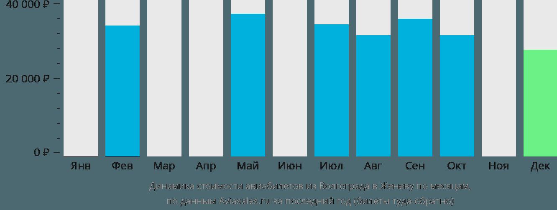 Динамика стоимости авиабилетов из Волгограда в Женеву по месяцам