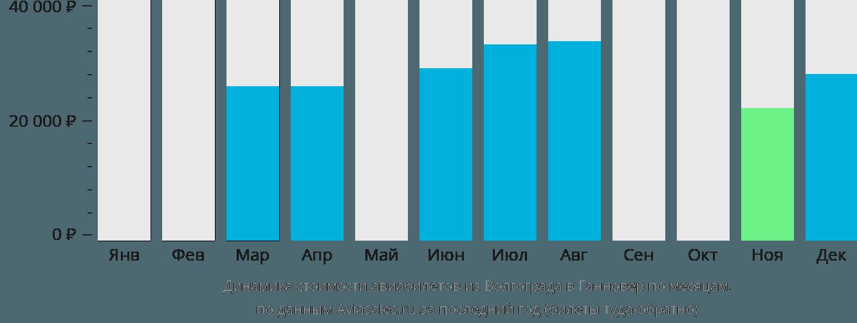 Динамика стоимости авиабилетов из Волгограда в Ганновер по месяцам