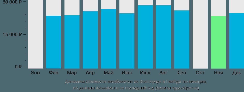 Динамика стоимости авиабилетов из Волгограда в Гамбург по месяцам