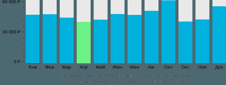 Динамика стоимости авиабилетов из Волгограда в Ханой по месяцам