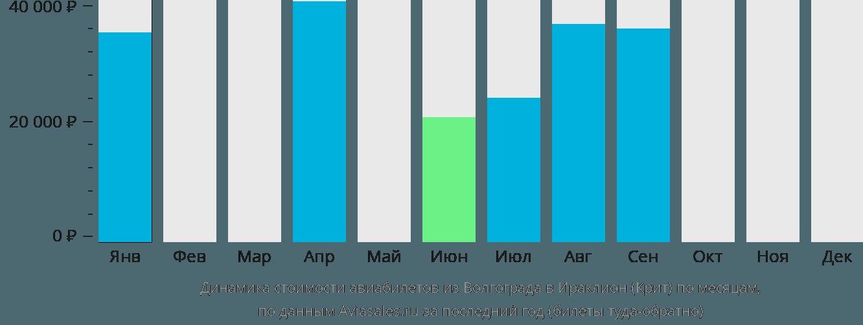 Динамика стоимости авиабилетов из Волгограда в Ираклион (Крит) по месяцам