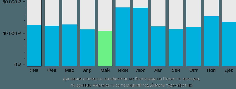 Динамика стоимости авиабилетов из Волгограда на Пхукет по месяцам