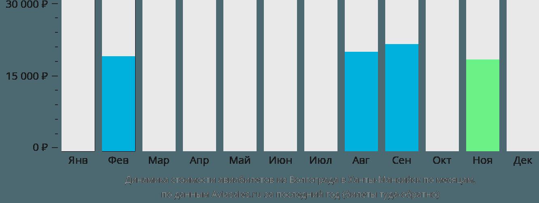 Динамика стоимости авиабилетов из Волгограда в Ханты-Мансийск по месяцам