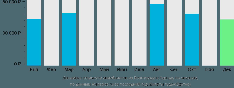 Динамика стоимости авиабилетов из Волгограда в Хургаду по месяцам