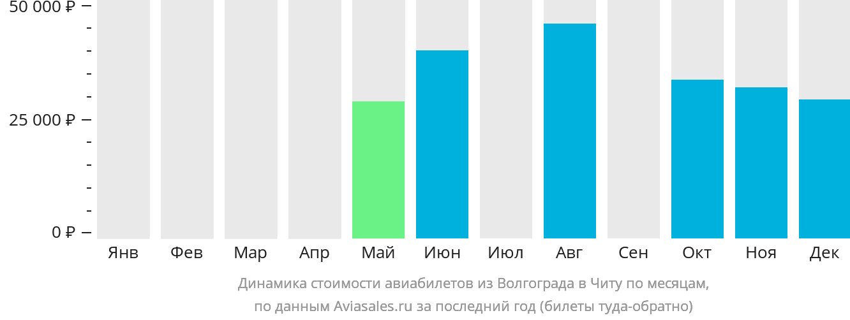 Динамика стоимости авиабилетов из Волгограда в Читу по месяцам