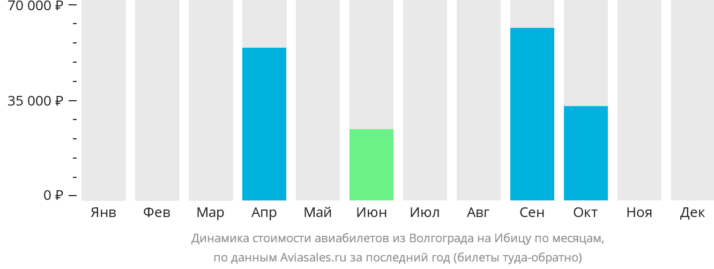 Динамика стоимости авиабилетов из Волгограда на Ибицу по месяцам