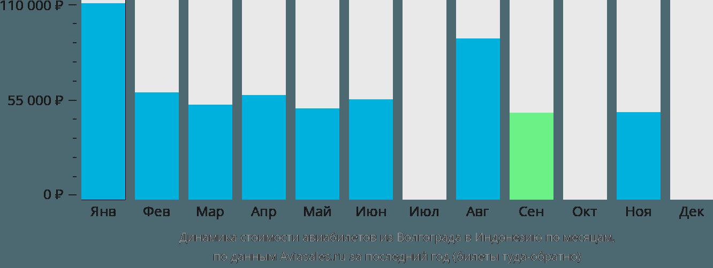 Динамика стоимости авиабилетов из Волгограда в Индонезию по месяцам