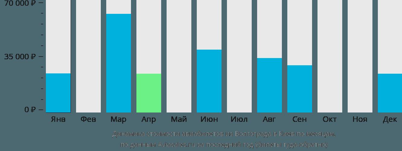 Динамика стоимости авиабилетов из Волгограда в Киев по месяцам