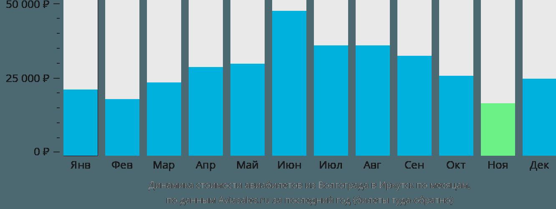 Динамика стоимости авиабилетов из Волгограда в Иркутск по месяцам