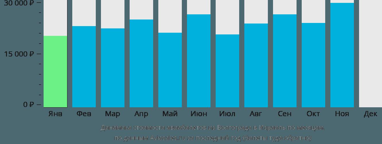 Динамика стоимости авиабилетов из Волгограда в Израиль по месяцам