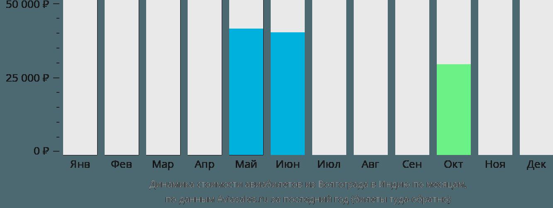Динамика стоимости авиабилетов из Волгограда в Индию по месяцам