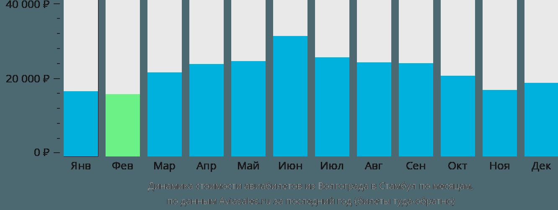 Динамика стоимости авиабилетов из Волгограда в Стамбул по месяцам