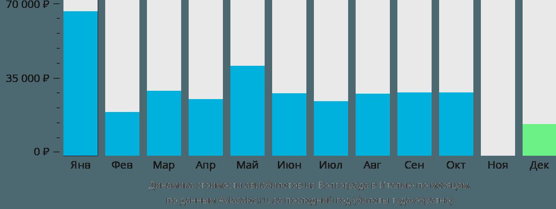 Динамика стоимости авиабилетов из Волгограда в Италию по месяцам