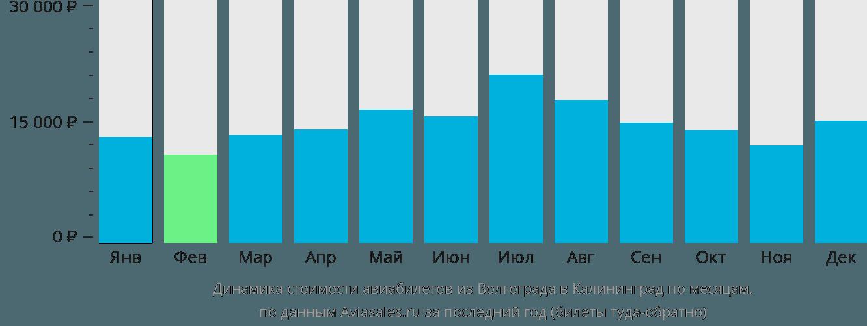 Динамика стоимости авиабилетов из Волгограда в Калининград по месяцам