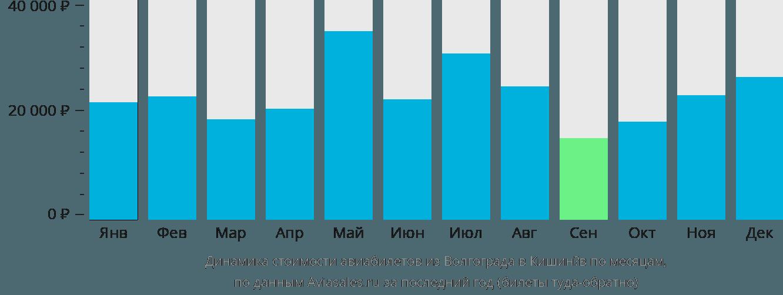 Динамика стоимости авиабилетов из Волгограда в Кишинёв по месяцам