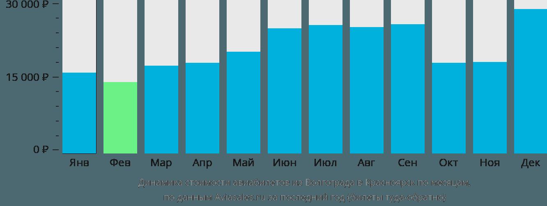 Динамика стоимости авиабилетов из Волгограда в Красноярск по месяцам