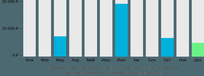 Динамика стоимости авиабилетов из Волгограда в Карловы Вары по месяцам