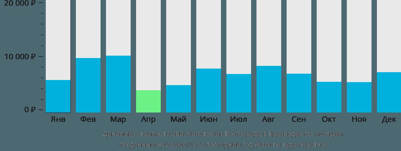 Динамика стоимости авиабилетов из Волгограда в Краснодар по месяцам