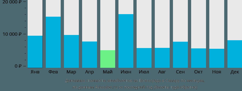 Динамика стоимости авиабилетов из Волгограда в Самару по месяцам