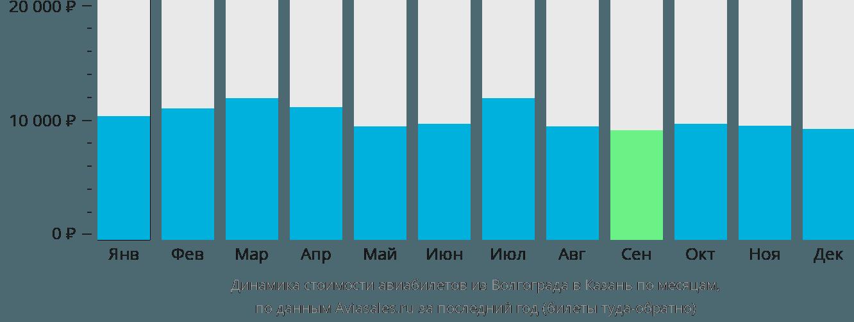 Динамика стоимости авиабилетов из Волгограда в Казань по месяцам