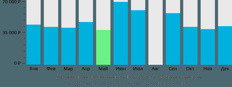 Динамика стоимости авиабилетов из Волгограда в Лос-Анджелес по месяцам