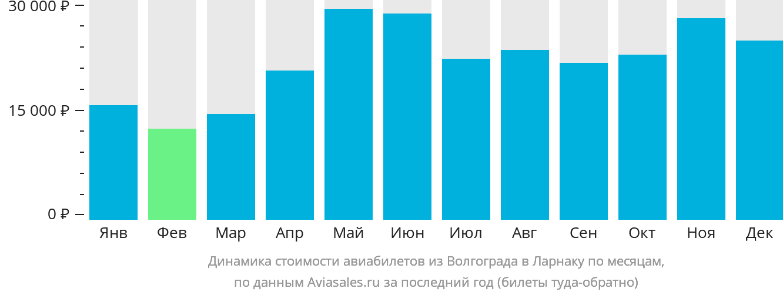 Динамика стоимости авиабилетов из Волгограда в Ларнаку по месяцам