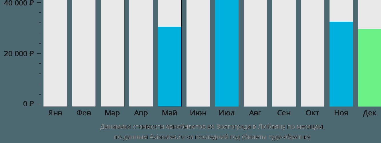 Динамика стоимости авиабилетов из Волгограда в Любляну по месяцам