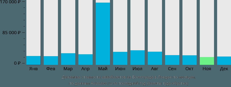 Динамика стоимости авиабилетов из Волгограда в Лондон по месяцам