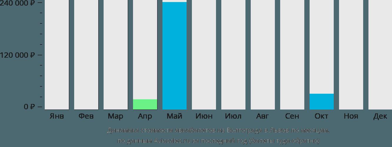 Динамика стоимости авиабилетов из Волгограда в Львов по месяцам
