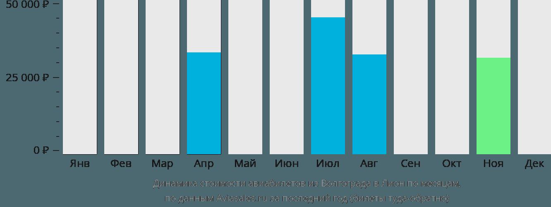 Динамика стоимости авиабилетов из Волгограда в Лион по месяцам