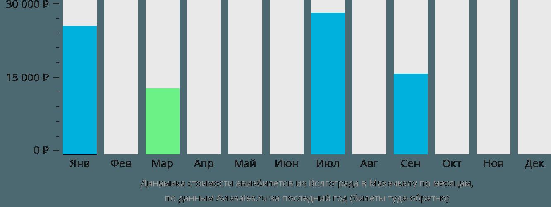 Динамика стоимости авиабилетов из Волгограда в Махачкалу по месяцам
