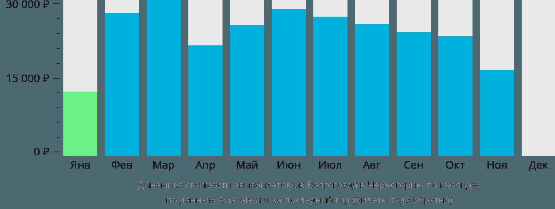 Динамика стоимости авиабилетов из Волгограда в Черногорию по месяцам