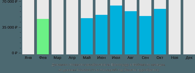 Динамика стоимости авиабилетов из Волгограда в Майами по месяцам